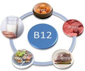Viêm dạ dày do thiếu hụt vitamin B12
